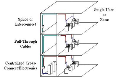 Giải pháp Hệ thống cáp cấu trúc - Open Cabling System Cna